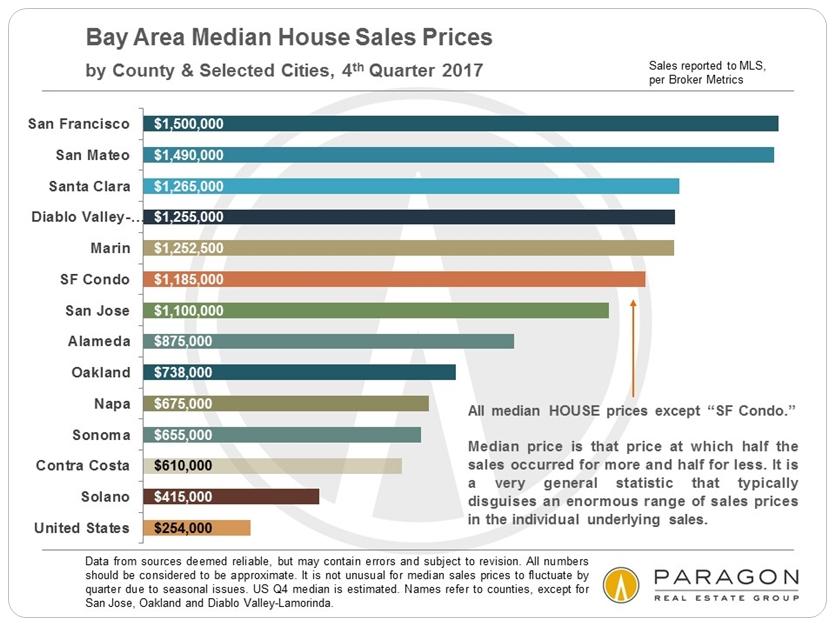 San Francisco Bay Area Median Home Sales Prices