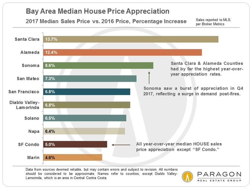 San Francisco Bay Area Home Price Appreciation